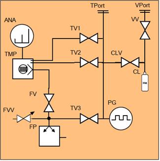 Вакуумная система течеискателя Ulvac Heliot